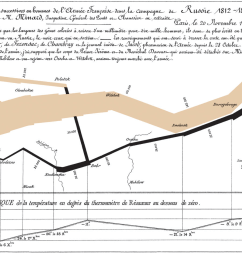 minard s classic diagram of napoleon s invasion of russia using the feature now named after sankey  [ 2003 x 955 Pixel ]