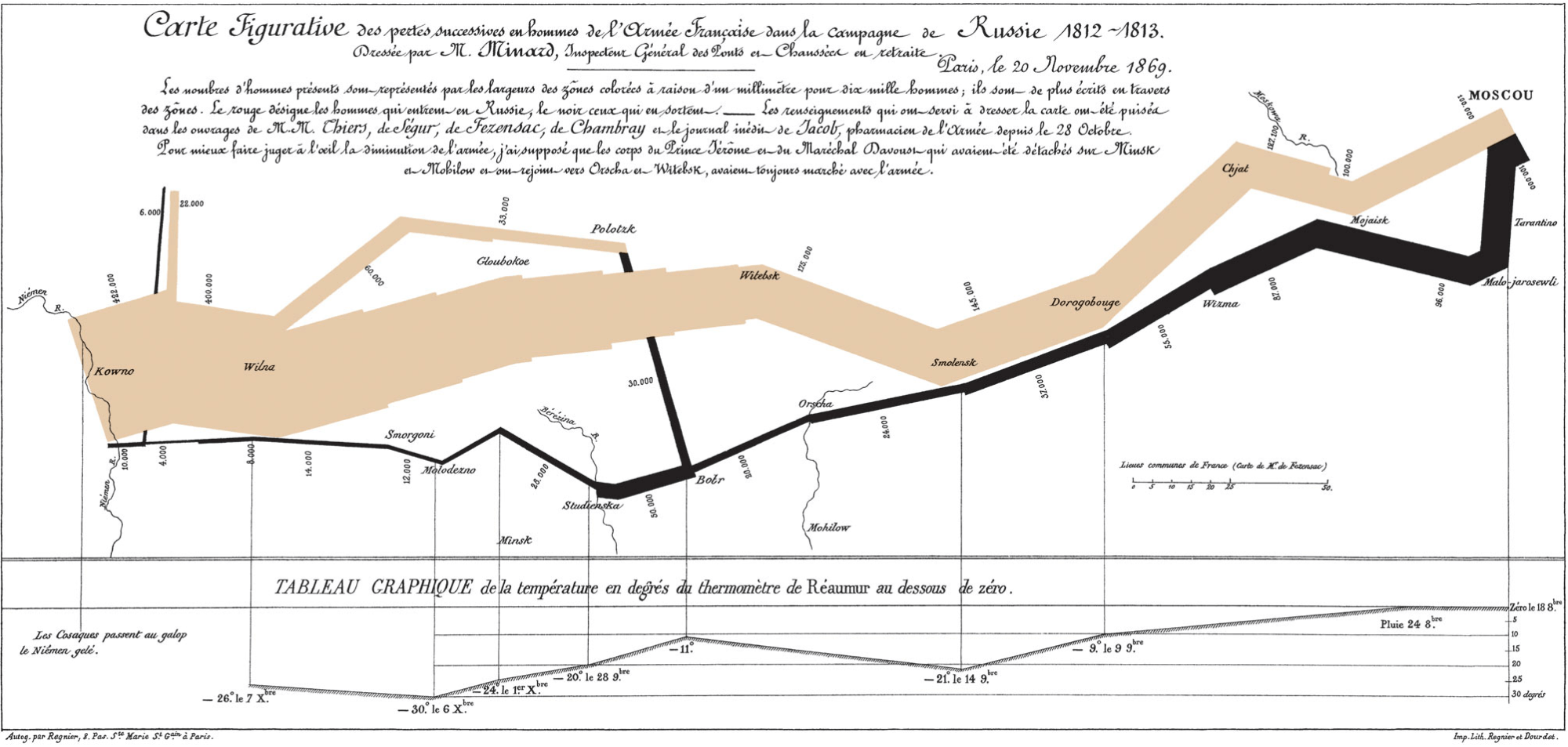 hight resolution of minard s classic diagram of napoleon s invasion of russia using the feature now named after sankey