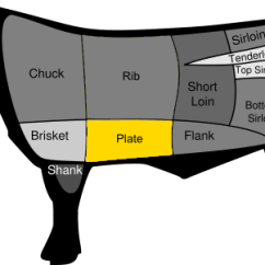Rib Numbers Diagram Plot Three Little Pigs Short Ribs Wikipedia