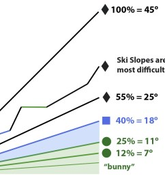 file ski trail difficulty ratings in north america jpg [ 1501 x 896 Pixel ]