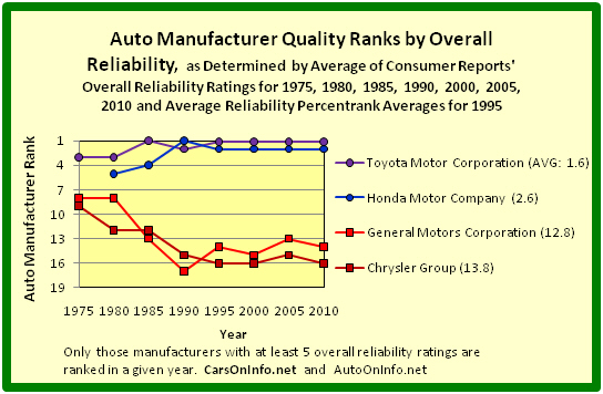 File1975 To 2010 Car Quality Ranks By Overall Reliability