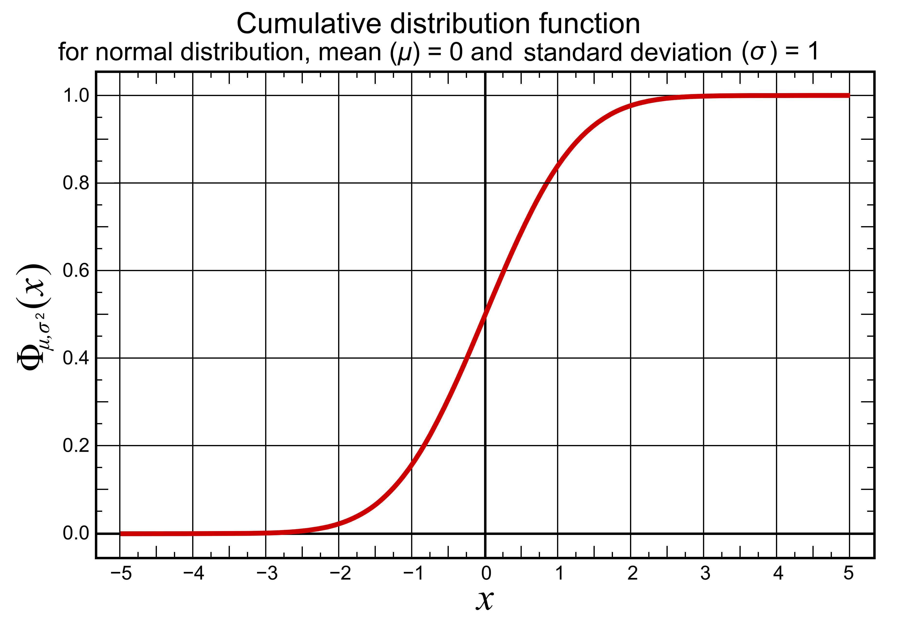 File Cumulative Distribution Function For Normal
