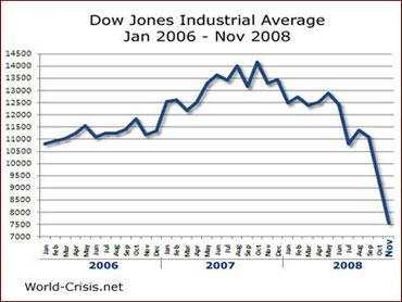Image Result For Dow Jones