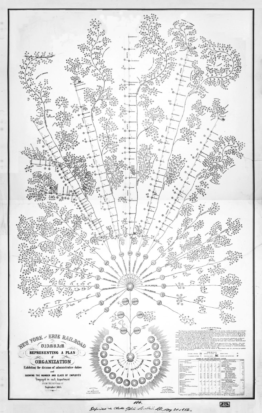 medium resolution of file organizational diagram of the new york and erie railroad 1855 jpg