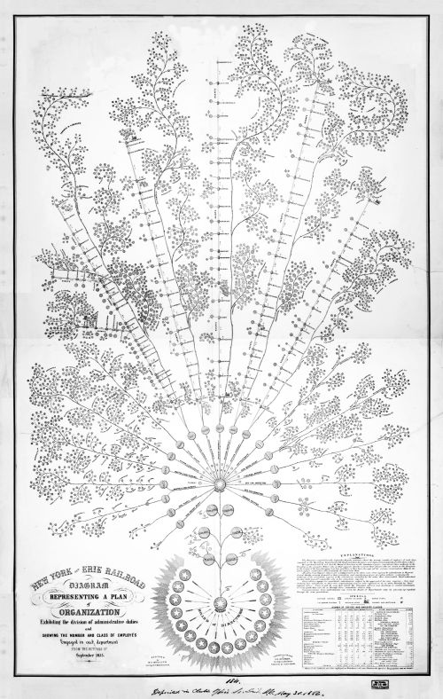 small resolution of file organizational diagram of the new york and erie railroad 1855 jpg