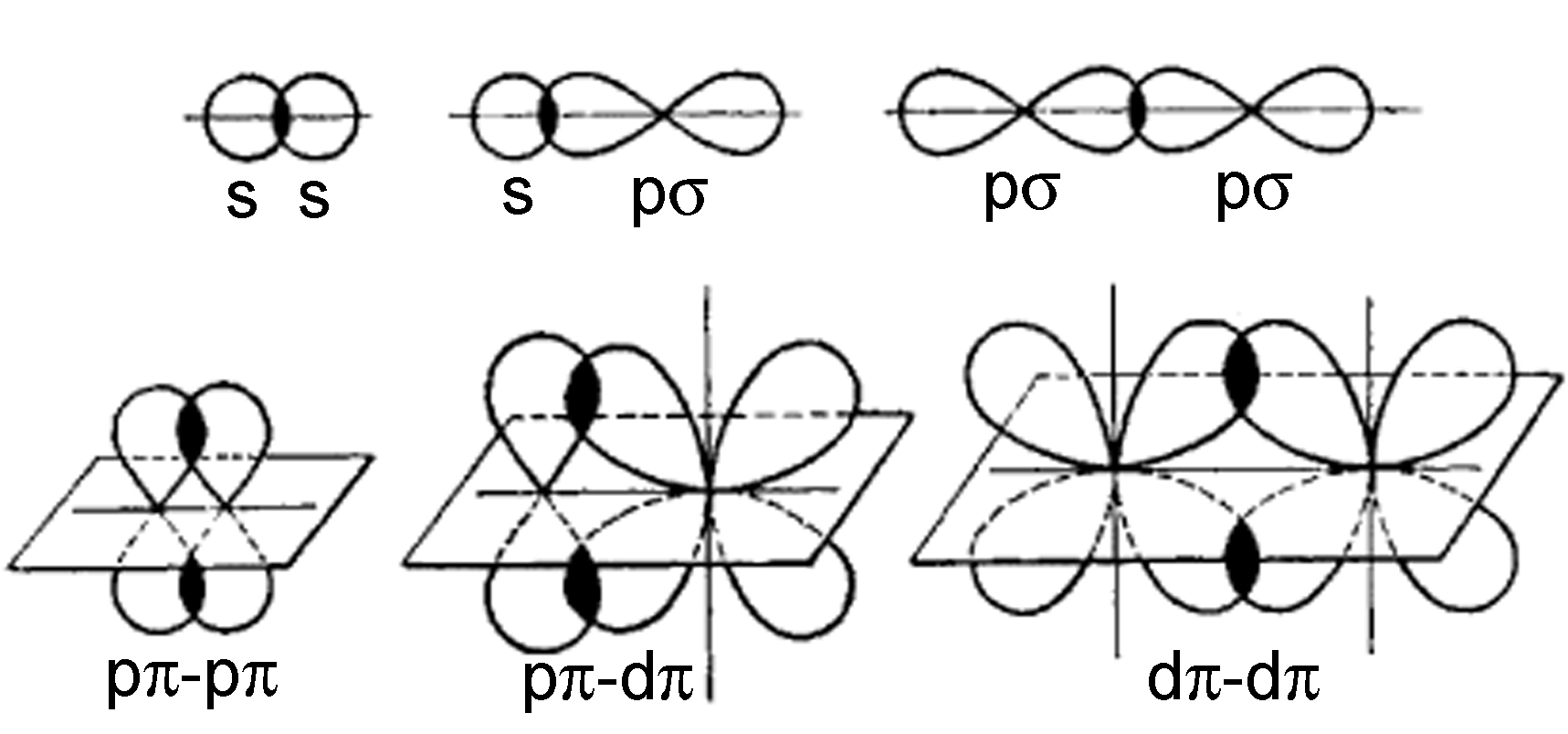 File Sigma And Pi Bonding