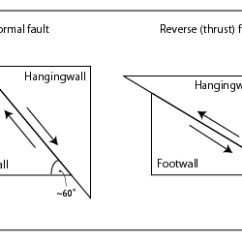 Fault Block Diagram A Of Fish Hanging Wall Foot Opensha Is The Positioned Over Under It See Cross Sections Below And Wikipedia Entry On Faults