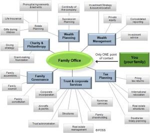 Family office  Wikipedia
