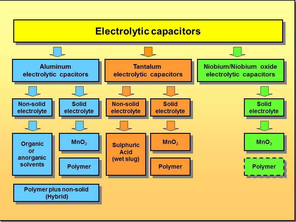 Hybrid Capacitor Wiki