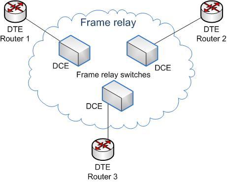 Frame Relay Wikipedia