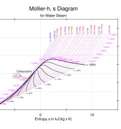 enthalpy entropy chart [ 2379 x 1683 Pixel ]
