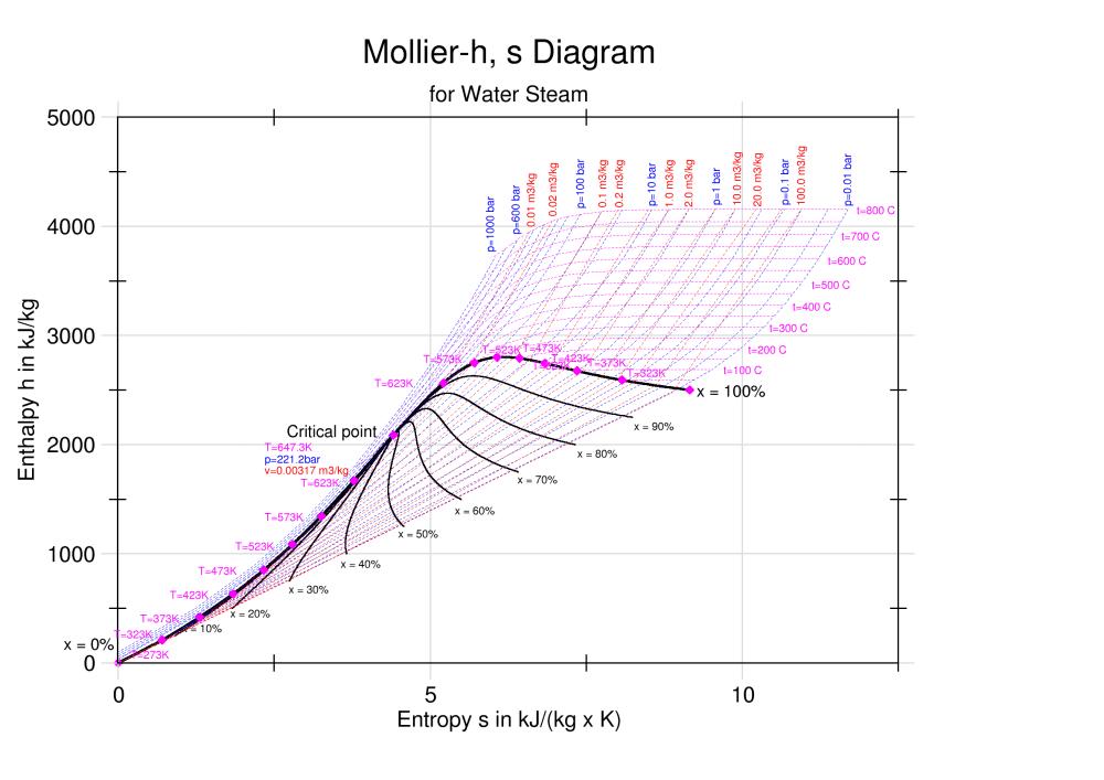 medium resolution of enthalpy entropy chart