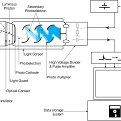 Ftir Spectrometer Diagram Wiring For Light Bar Scintillation Counter Wikiwand
