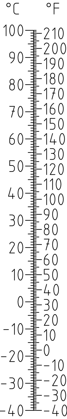 English: Celsius Fahrenheit convert scale Deut...