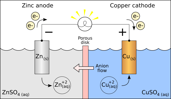energy bar diagram examples 2016 jeep wrangler subwoofer wiring galvanic cell - wikipedia
