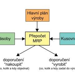 file mrp chart jpg [ 1280 x 1014 Pixel ]