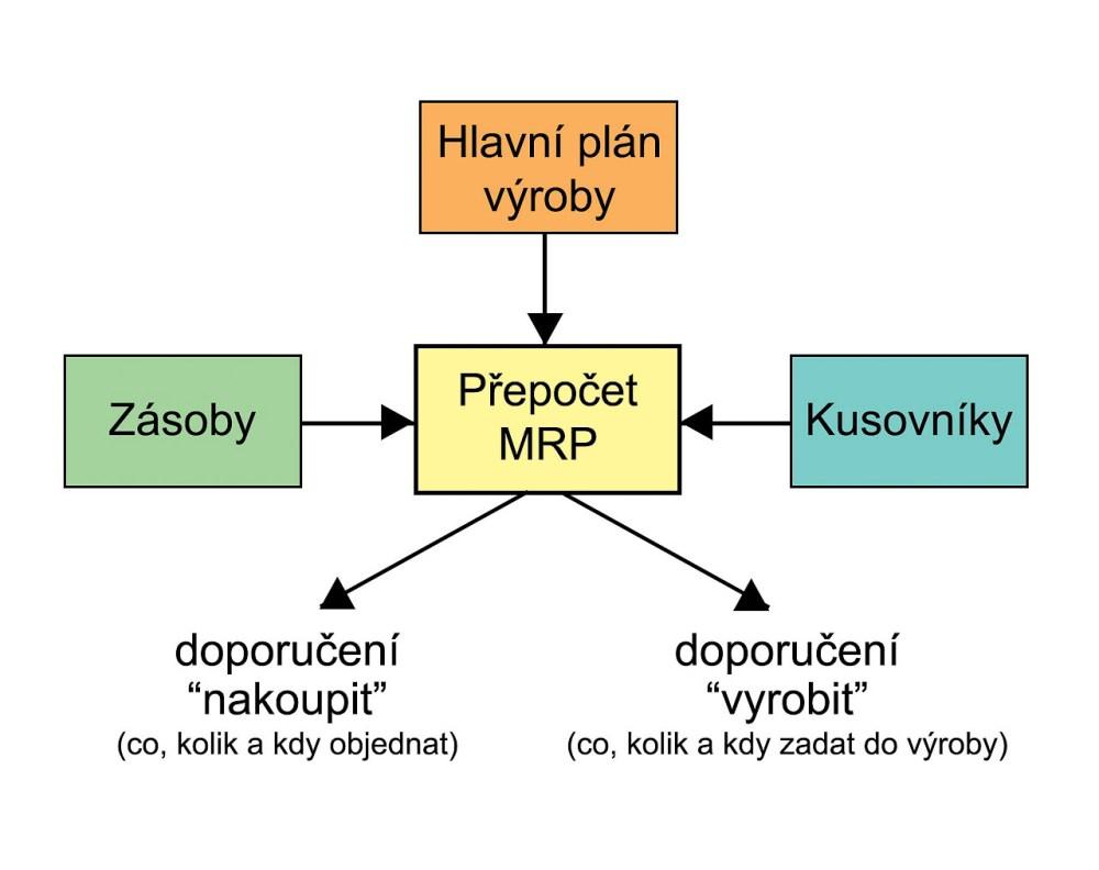 medium resolution of file mrp chart jpg