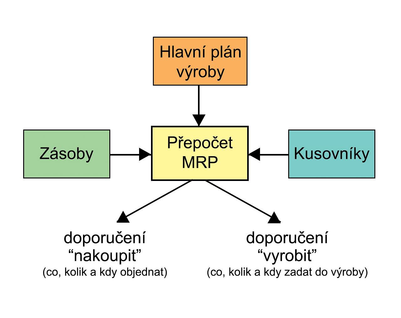 hight resolution of file mrp chart jpg