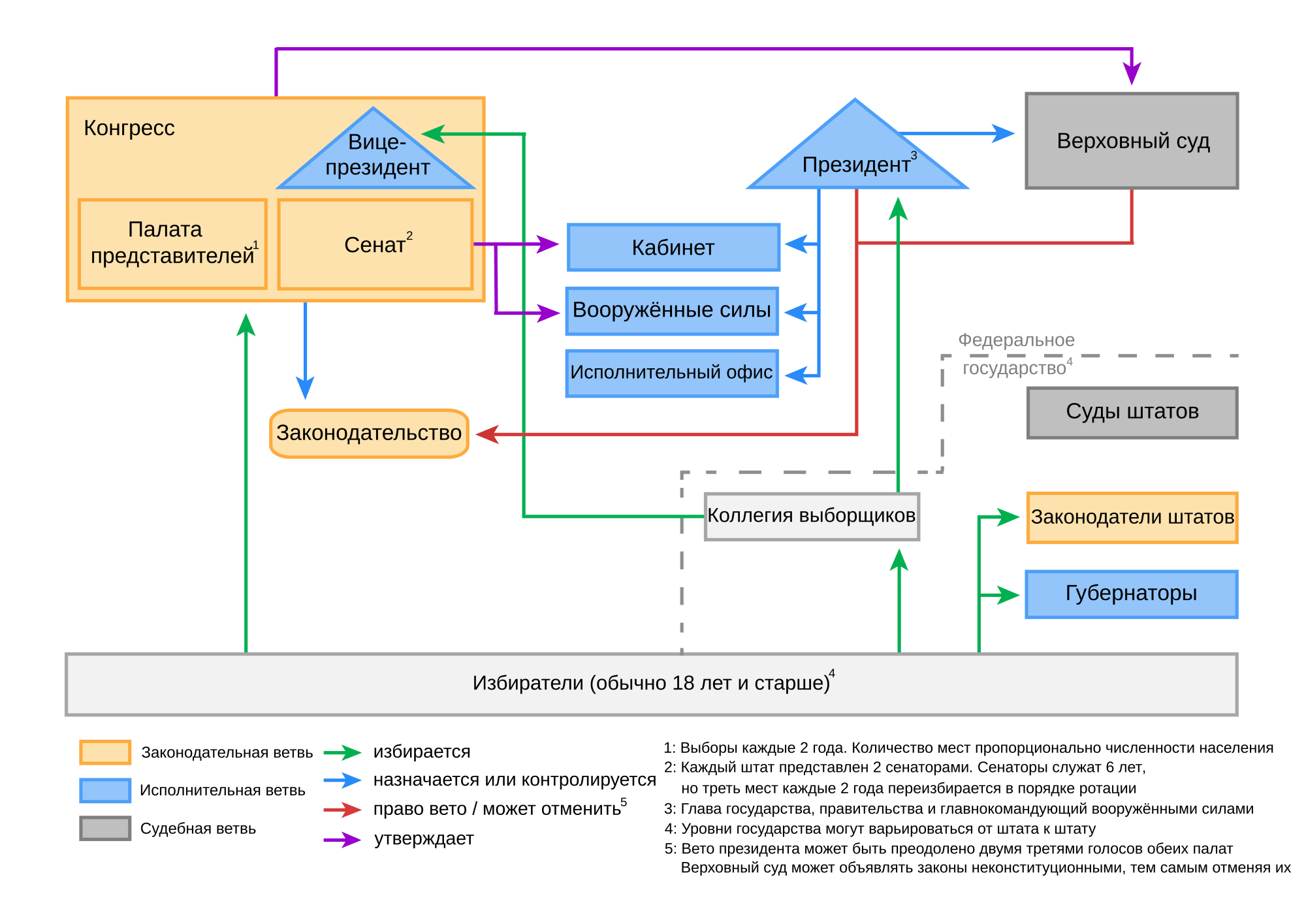 hight resolution of file political system of the united states rus png