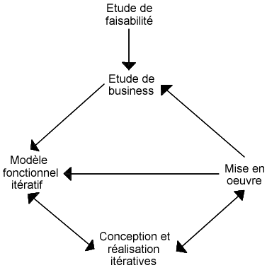 Dynamic systems development method — Wikipédia