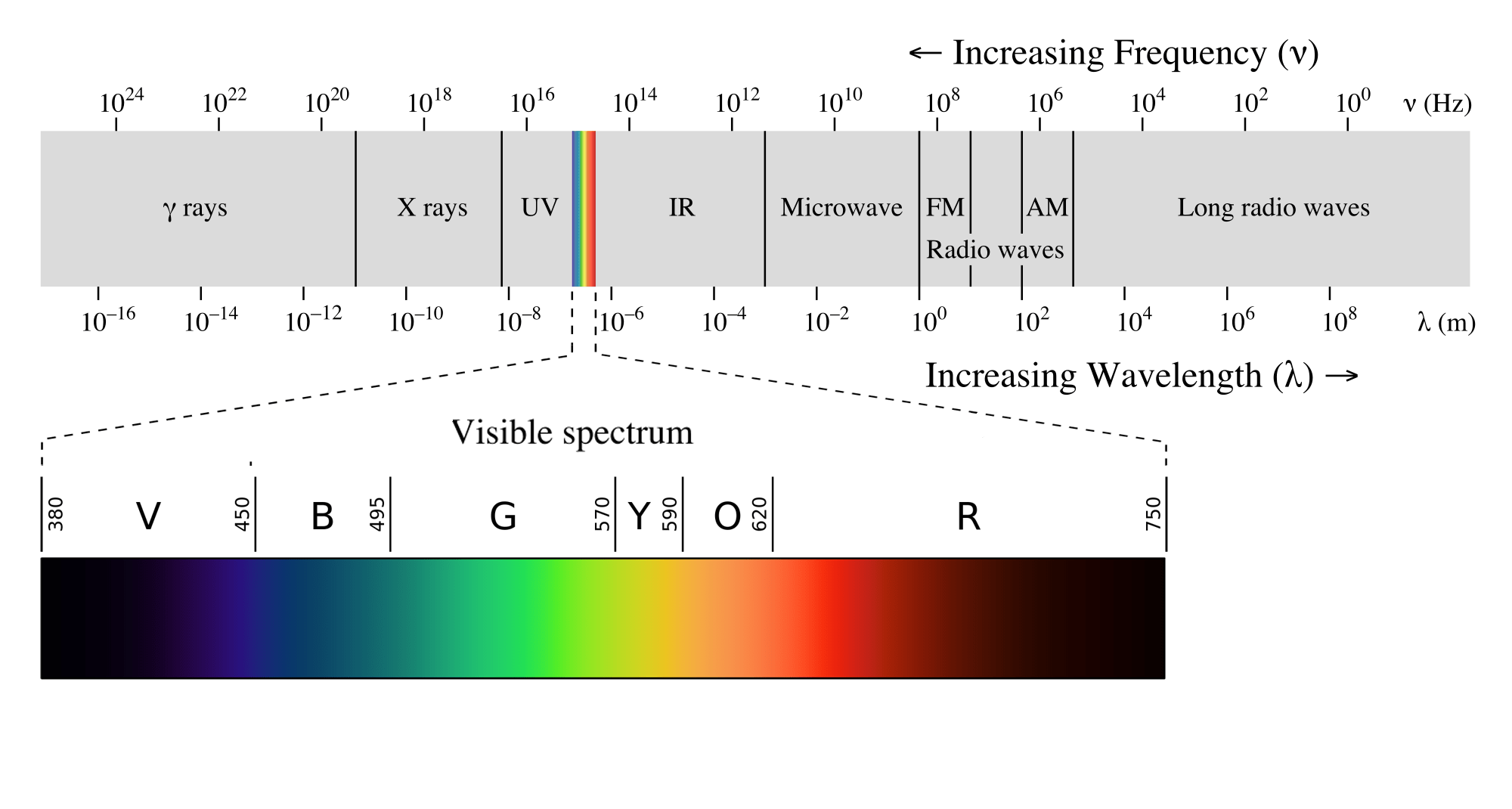Gamma Rays Waves Diagram Electromagnetic Radiation Is