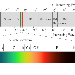 Electromagnetic Spectrum Diagram Labeled 1965 Chevelle Wiring Sunny Side Of Science The Dangers Sun And Sunscreens