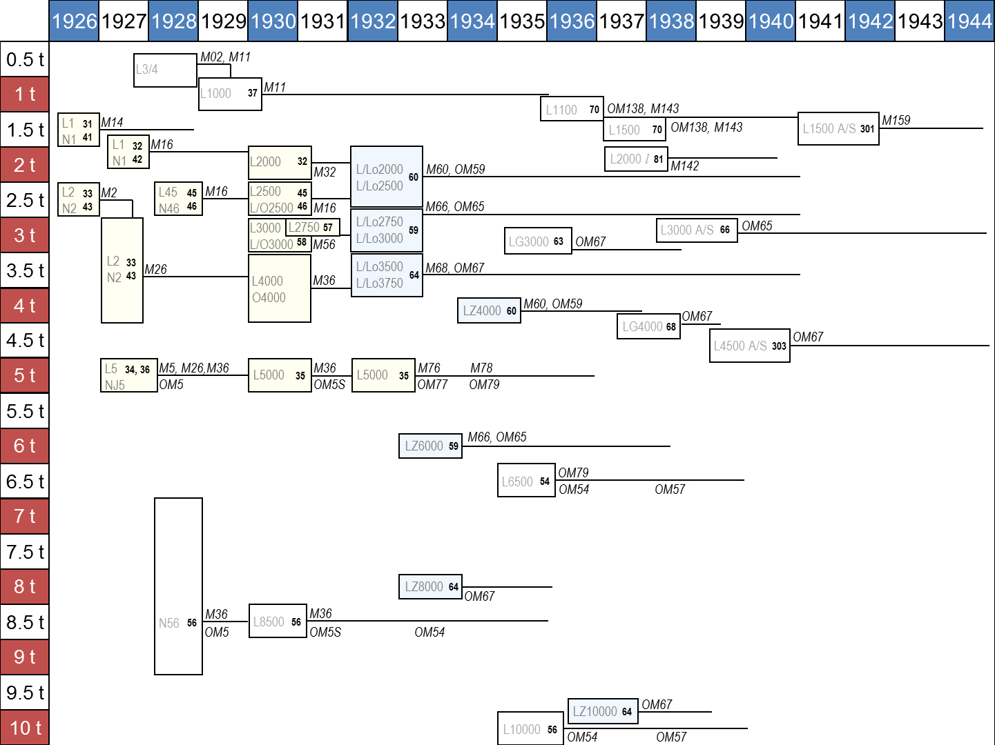 Fuse Diagram List Of Mercedes Benz Vehicles Wikiwand