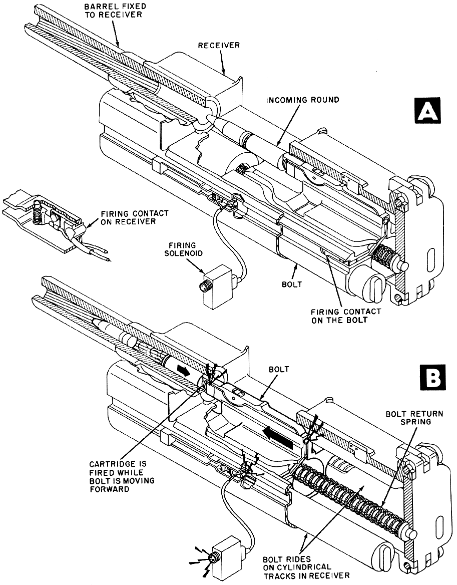 Beretta 1934 Disassembly Instructions