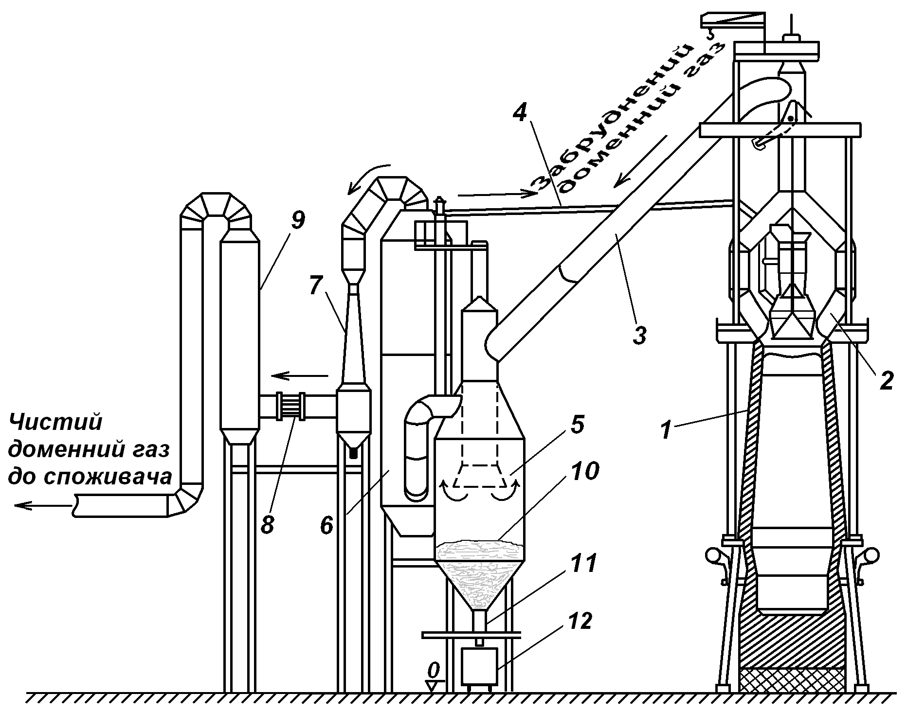 File Blast Furnace Gas Cleaning System