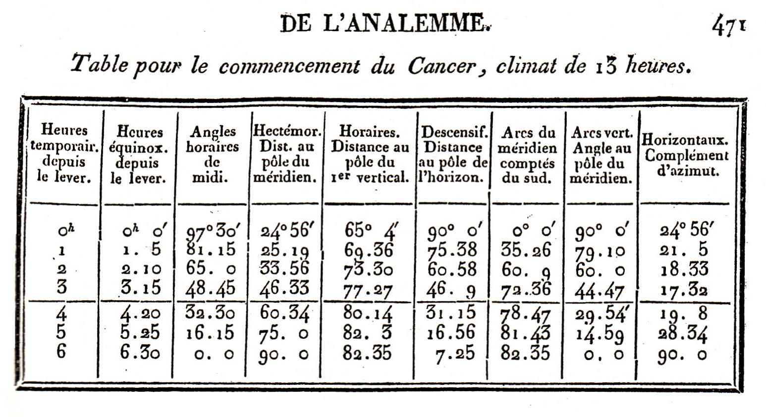 https commons wikimedia org wiki file table de ptolem c3 a9e jpg