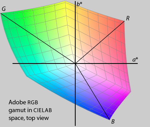 Adobe RGB in CIELAB