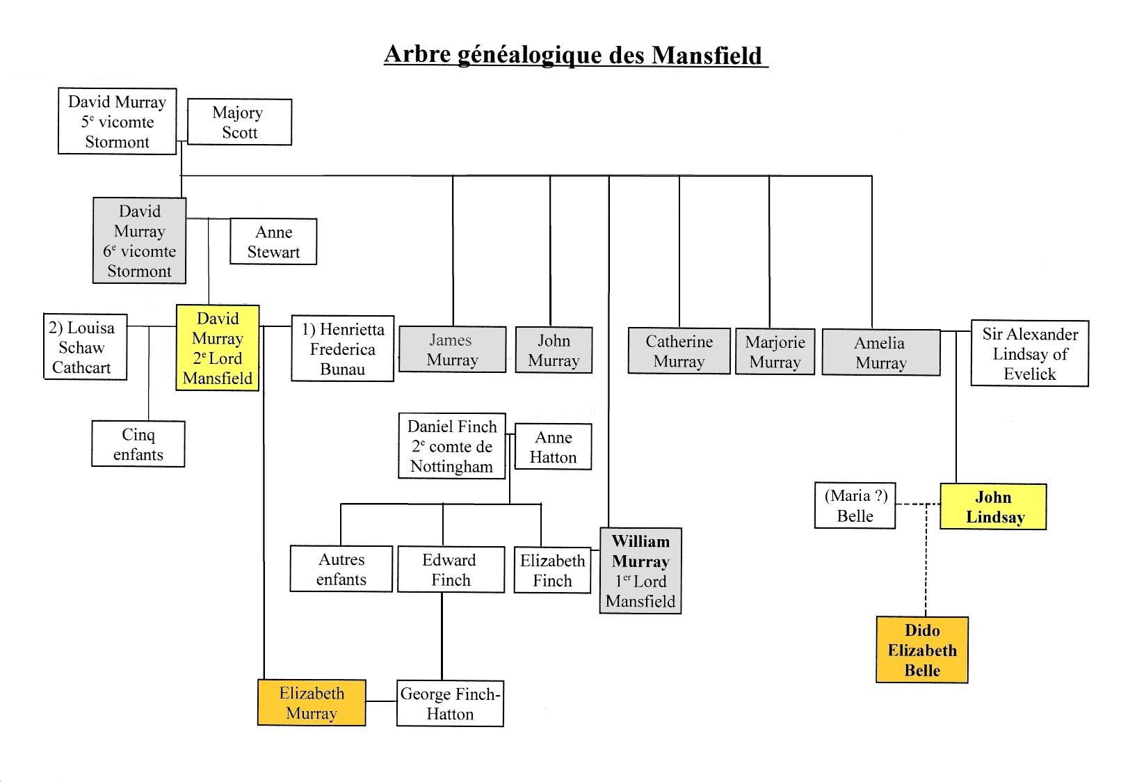 File Arbre Genealogique Mansfield