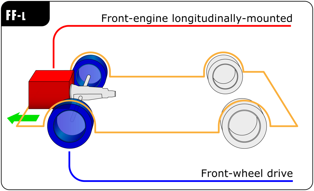 medium resolution of conventional longitudinal fwd not mf layout suggestions automation fwd vs front wheel fwd engine diagram