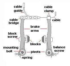 Bicycles/Maintenance and Repair/Brakes/Adjusting Rim