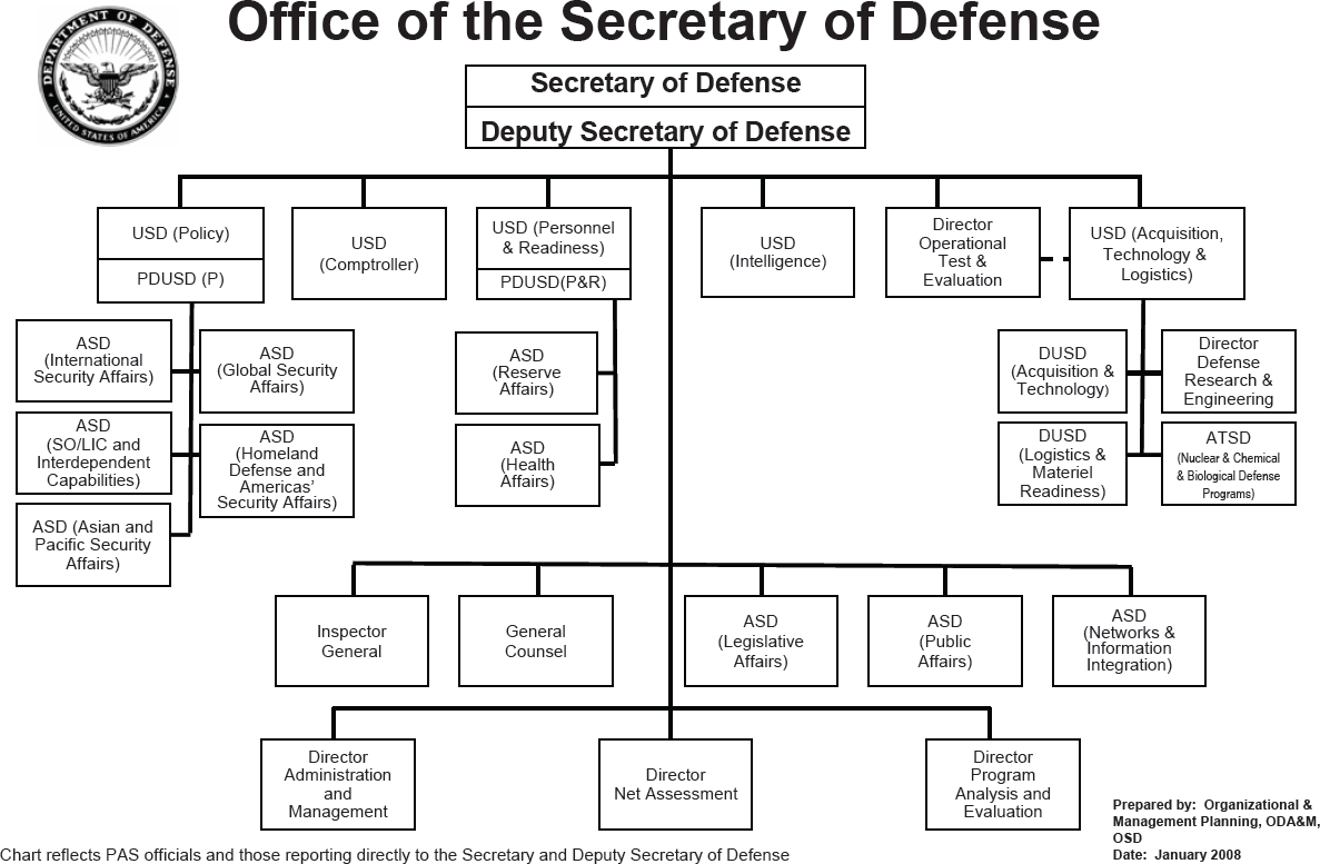 u s government structure diagram 2008 chevy malibu united states department of defense military wiki