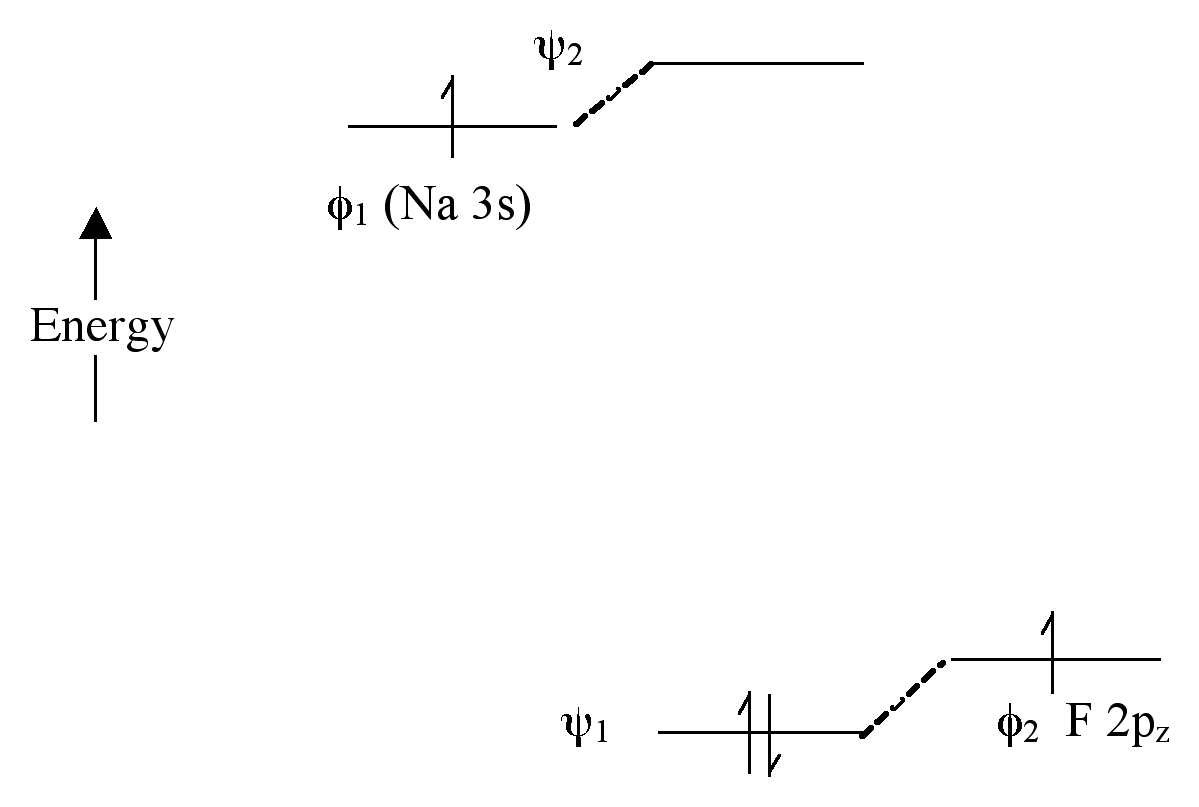 molecular orbital energy diagram for co 1950 ford 8n tractor wiring mo repair scheme