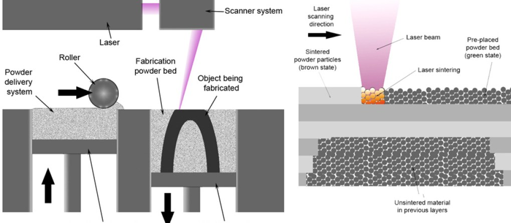 Direct Metal Laser Sintering Schematic