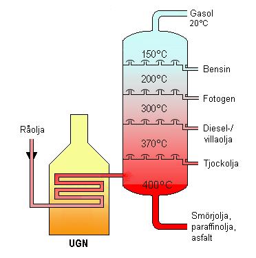 hur skapas olja