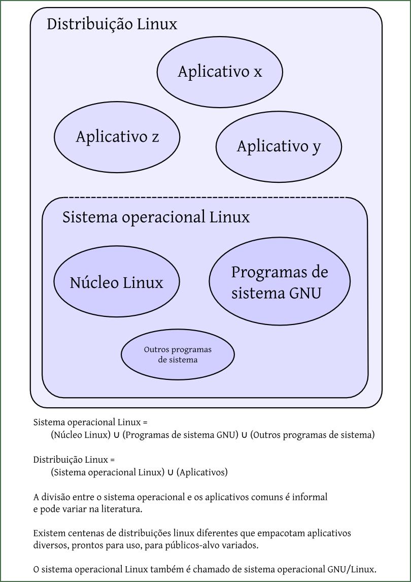 medium resolution of file diagrama de venn linux kernel so distribui o explica es pt