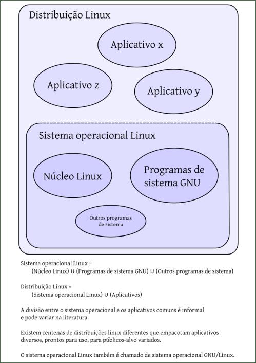 small resolution of file diagrama de venn linux kernel so distribui o explica es pt