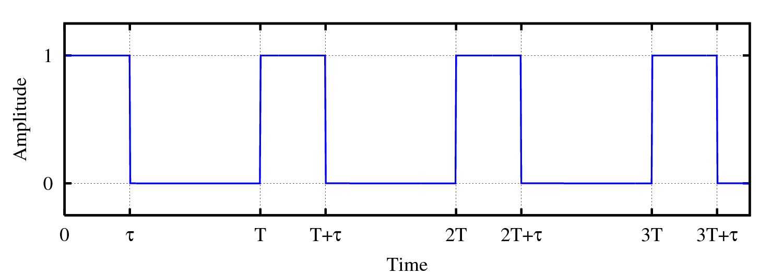 ini contoh signal dutycycle injector. kat sini dengan sekali pandang kita boleh cakap yang injector ni running around 40% DutyCycle