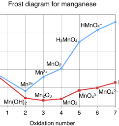 frost diagram of manganese [ 2260 x 1552 Pixel ]