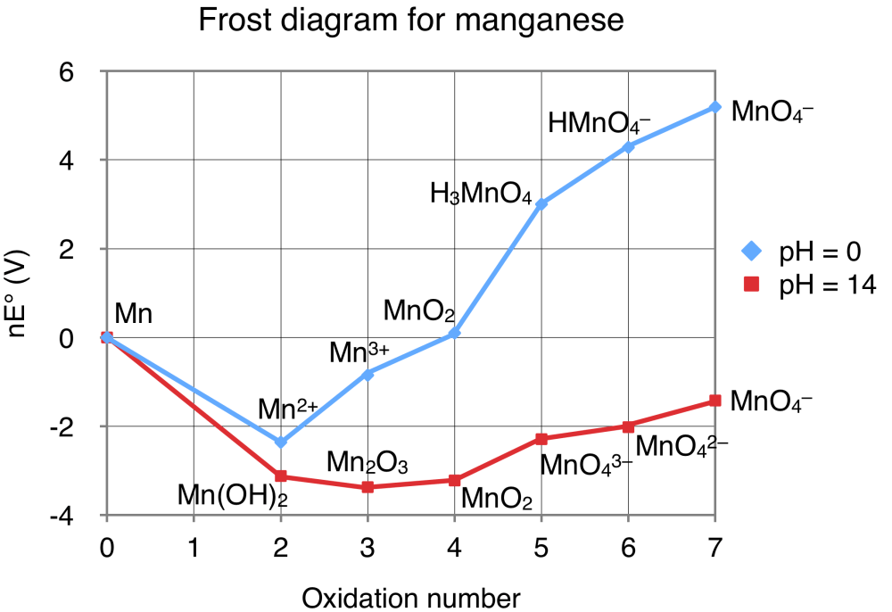 medium resolution of frost diagram manganese