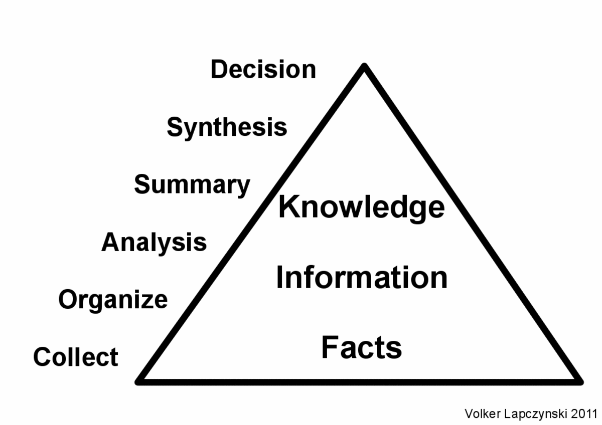 File:RadWiki-Condense-Facts-and-Information-to-Knowledge.png