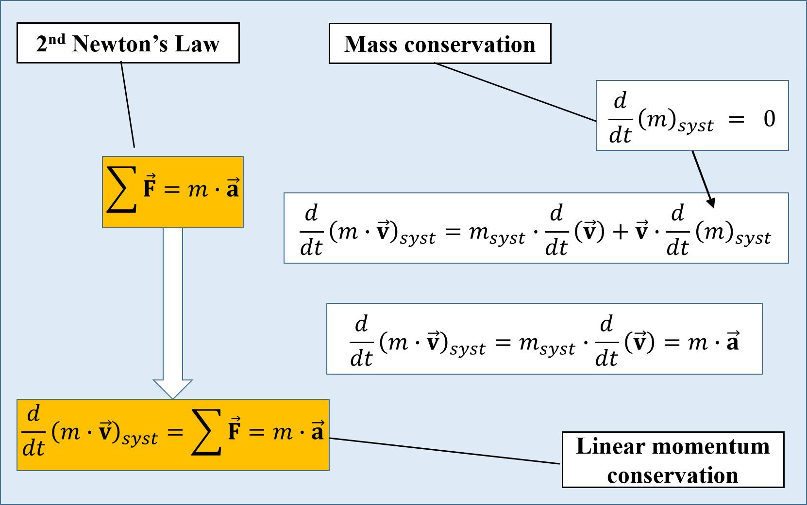 Conservation Principles Process Fluid Dynamics
