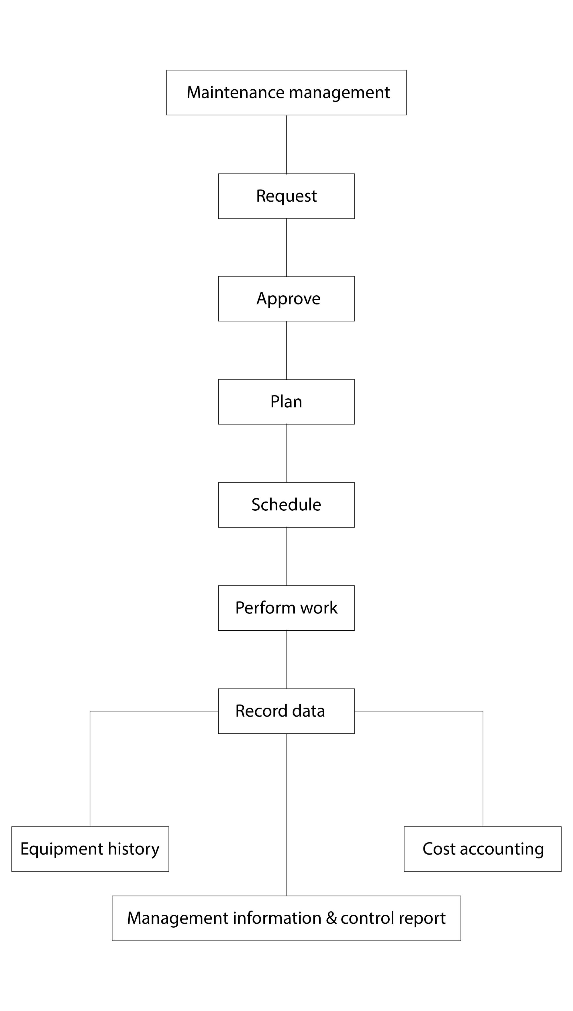hight resolution of hospital management information system diagram