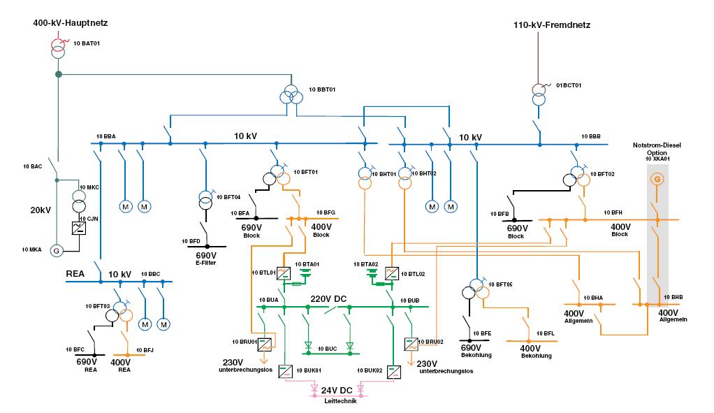 Eigenbedarf Kraftwerk  Wikipedia