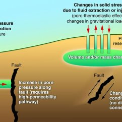3 Types Of Faults Diagram Cb750 Simplified Wiring Induced Seismicity - Wikipedia