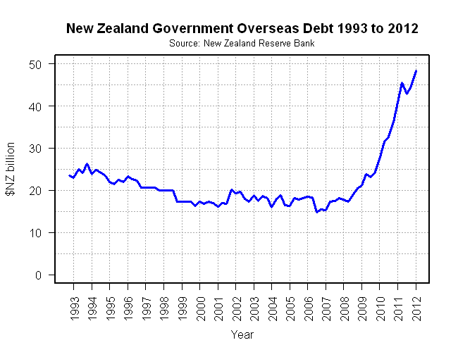 English: New Zealand Government Net Overseas D...