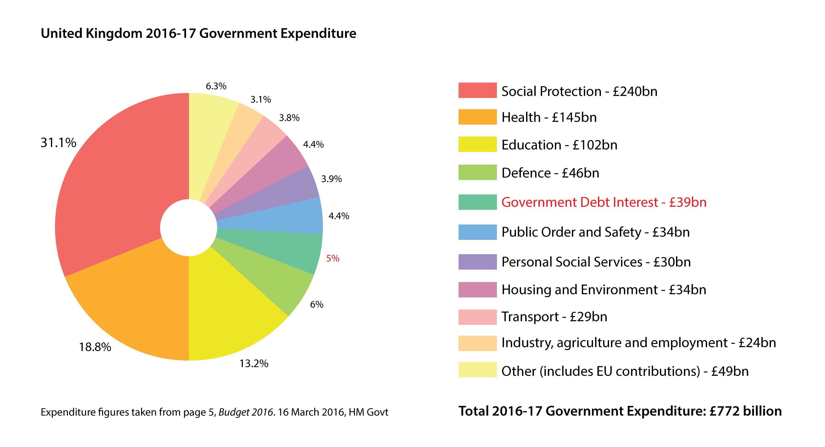 File Uk Government Expenditure 17